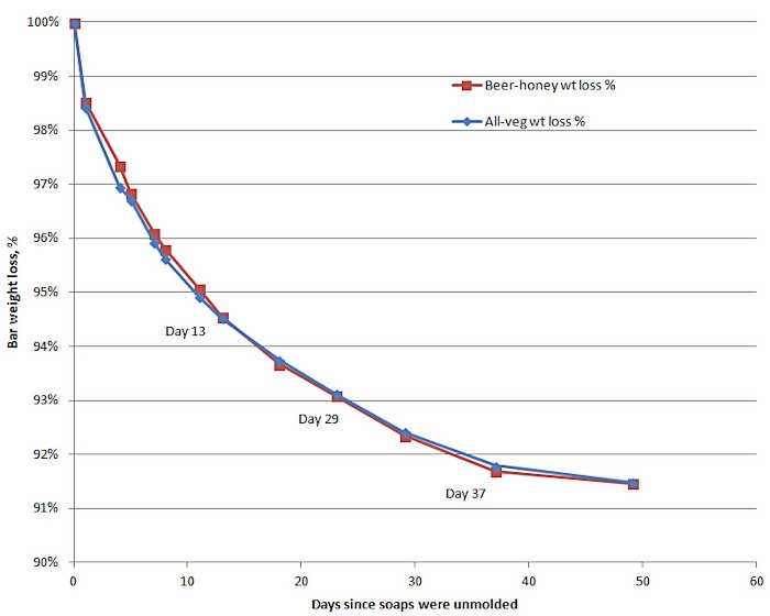 moisture loss graph.jpg
